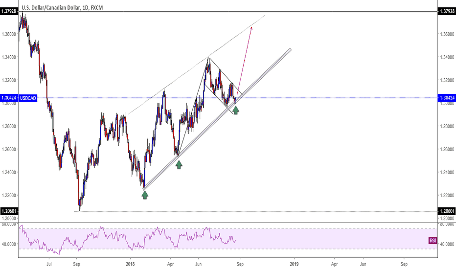 USDCAD: USDCAD. Buy opportunity.