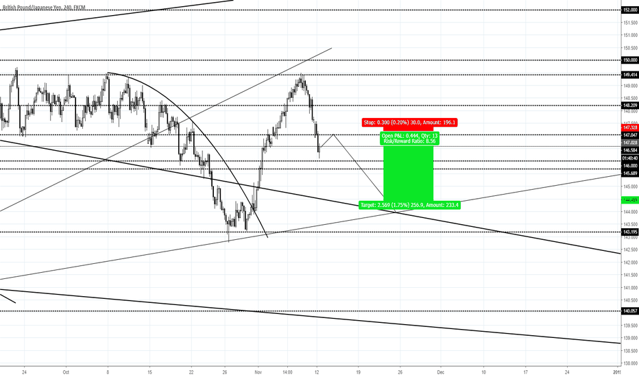 GBPJPY: GBPJPY SELL LIMIT SHORT