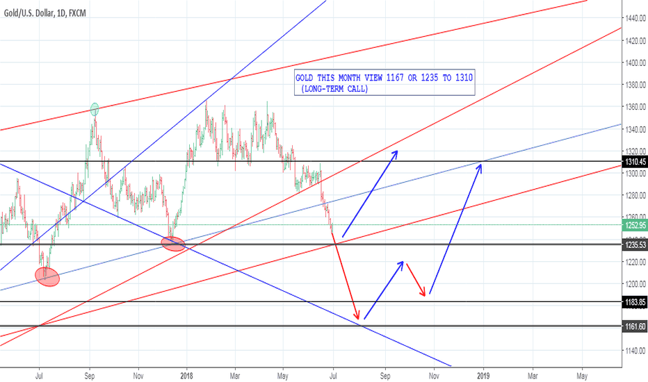 XAUUSD: GOLD THIS MONTH VIEW 1167 OR 1235 TO 1310  (LONG-TERM CALL)