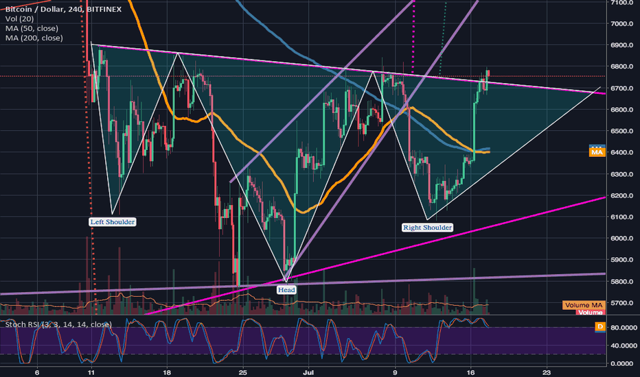 BTCUSD: BTC may be forming a cup and handle.