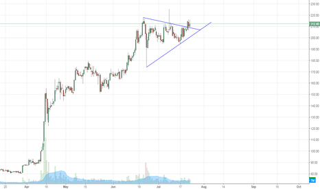 IBREALEST: IBREALEST - Symmetrical Triangle Brake-out