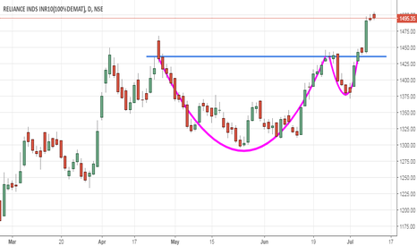 RELIANCE: Reliance Industries - Cup and Handle
