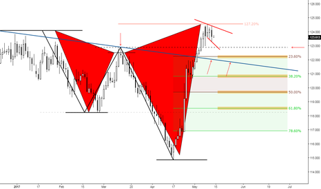 EURJPY: (Daily) Pull back, reload...?