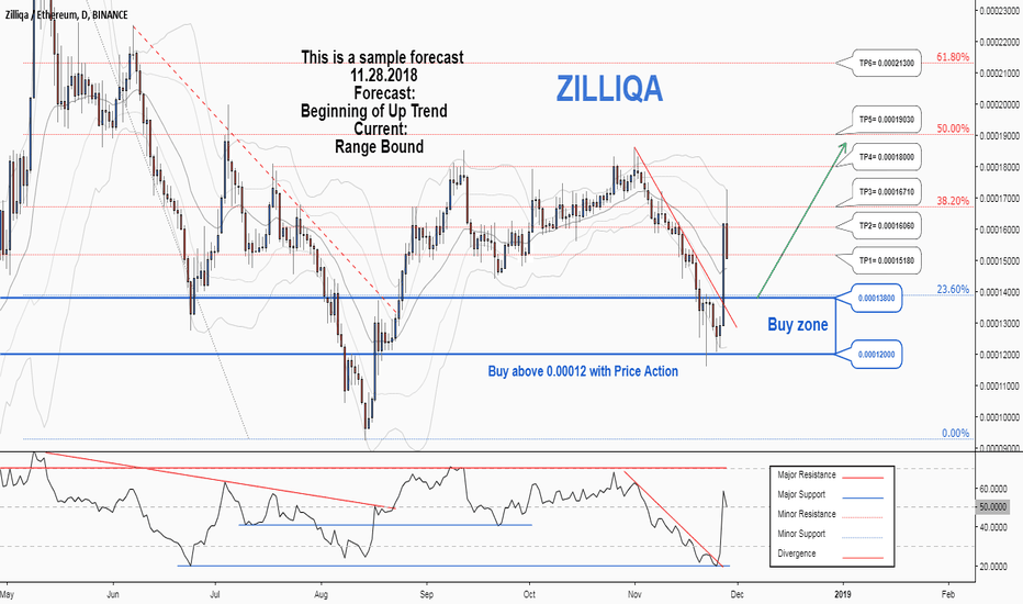 ZILETH: There is a possibility for the beginning of an uptrend in ZILETH