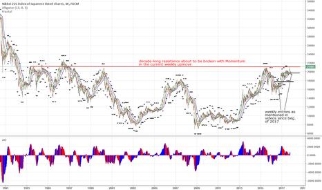 JPN225: $Nikkei takes on decade-long Resistance