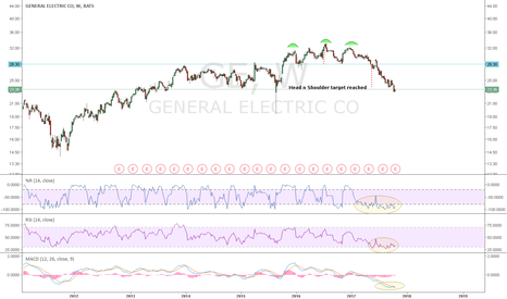 GE: GE: Head and Shoulder target reached. Oscillators show minimal