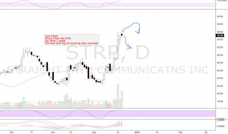 STRP: STRP evening star reversal?