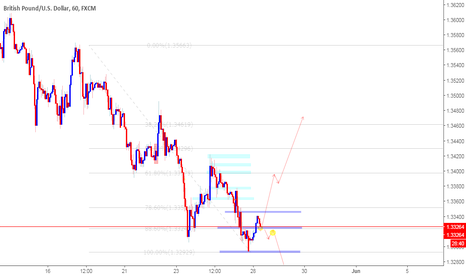 GBPUSD: GBPUSD POSIBLE REVERSION