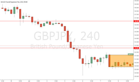 GBPJPY: Great Britain Pound will be stronger than the Yen