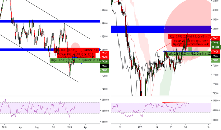 AUDJPY: DISASTRO AUSTRALIANO ?