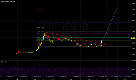 XRPUSD: Ripple long