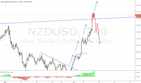 NZDUSD: NZDUSD - 2 Possible Paths