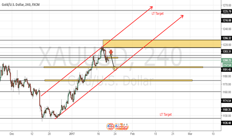 XAUUSD: Gold Another Possiblilty