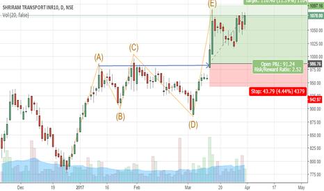 SRTRANSFIN: Shriram Transport Finance March Trade Explanation - Elliot Wave