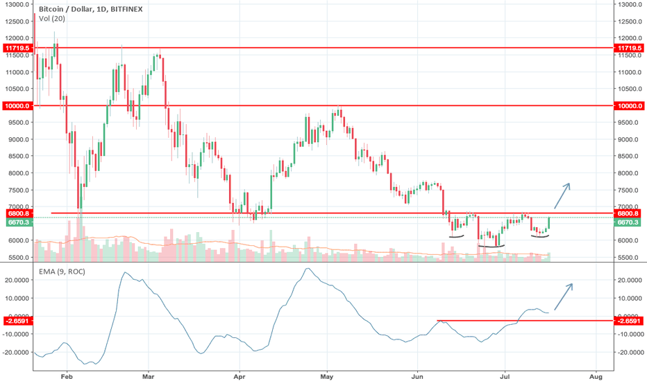 BTCUSD: Bottom formation (Inverted H&S) suggests rally higher