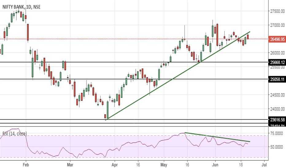 BANKNIFTY: Banknifty -  Trendline broken