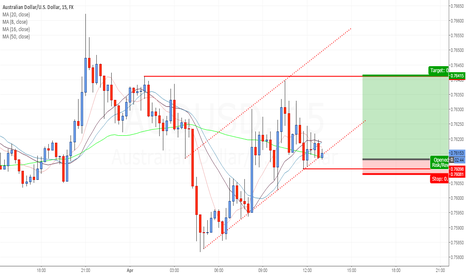 AUDUSD: AUSSIE SHORT TERM CHANNEL PLAY