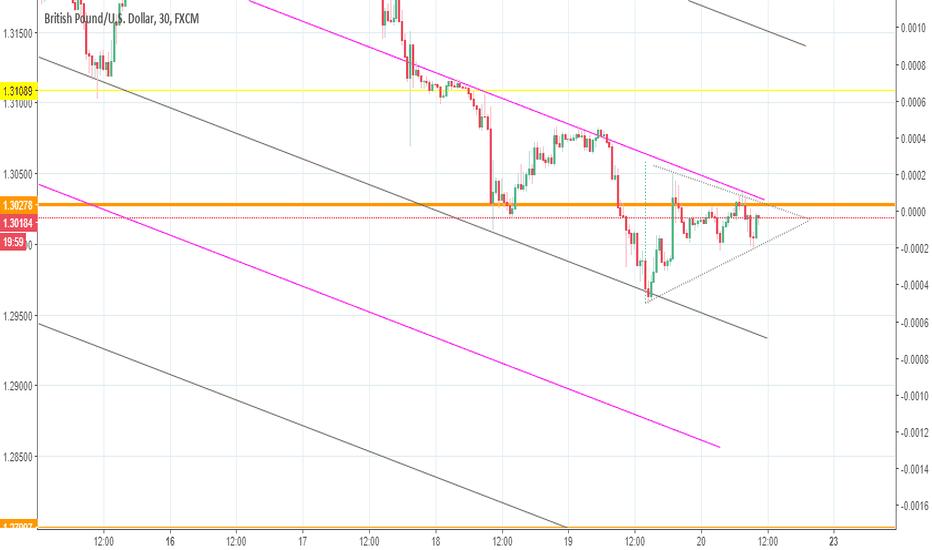 GBPUSD: Esperando ruptura triángulo simétrico en GBPUSD