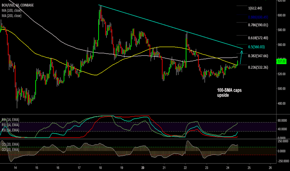 BCHUSD: Long BCH/USD on 1H 100-SMA breakout, tgt 545/ 555/ 580