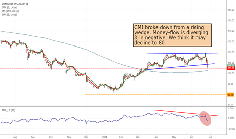 CMI: CMI- Short from 105 to 80