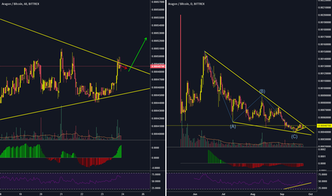 ANTBTC: $ANT might break out soon