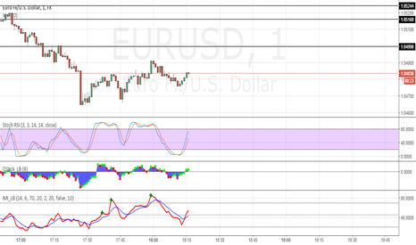 EURUSD: Great Indicators