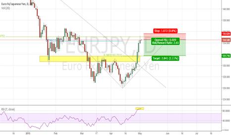 EURJPY: EUR/JPY Daily Outlook