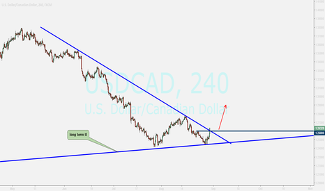 USDCAD: usdcad....buy after closing above trend line