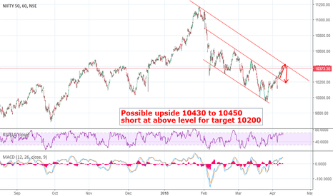NIFTY: Nifty - Short at higher levels (10430-10450)