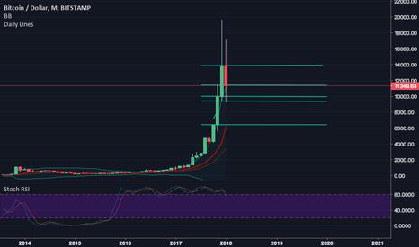 BTCUSD: Bitcoin: No Trade