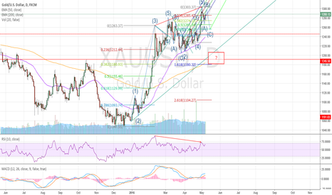 XAUUSD: Gold poised for a retracement before cont. of big rally?