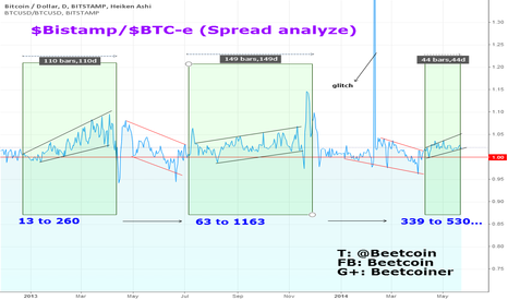 BTCUSD: Trends spotted on Spread Analysis between Bistamp and BTC-e