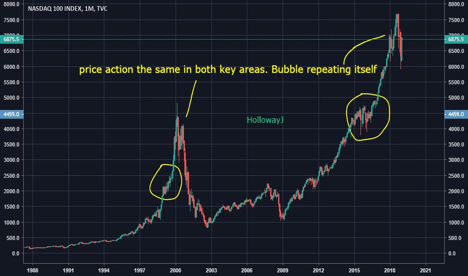 NDX: NDX bubble repeats itself