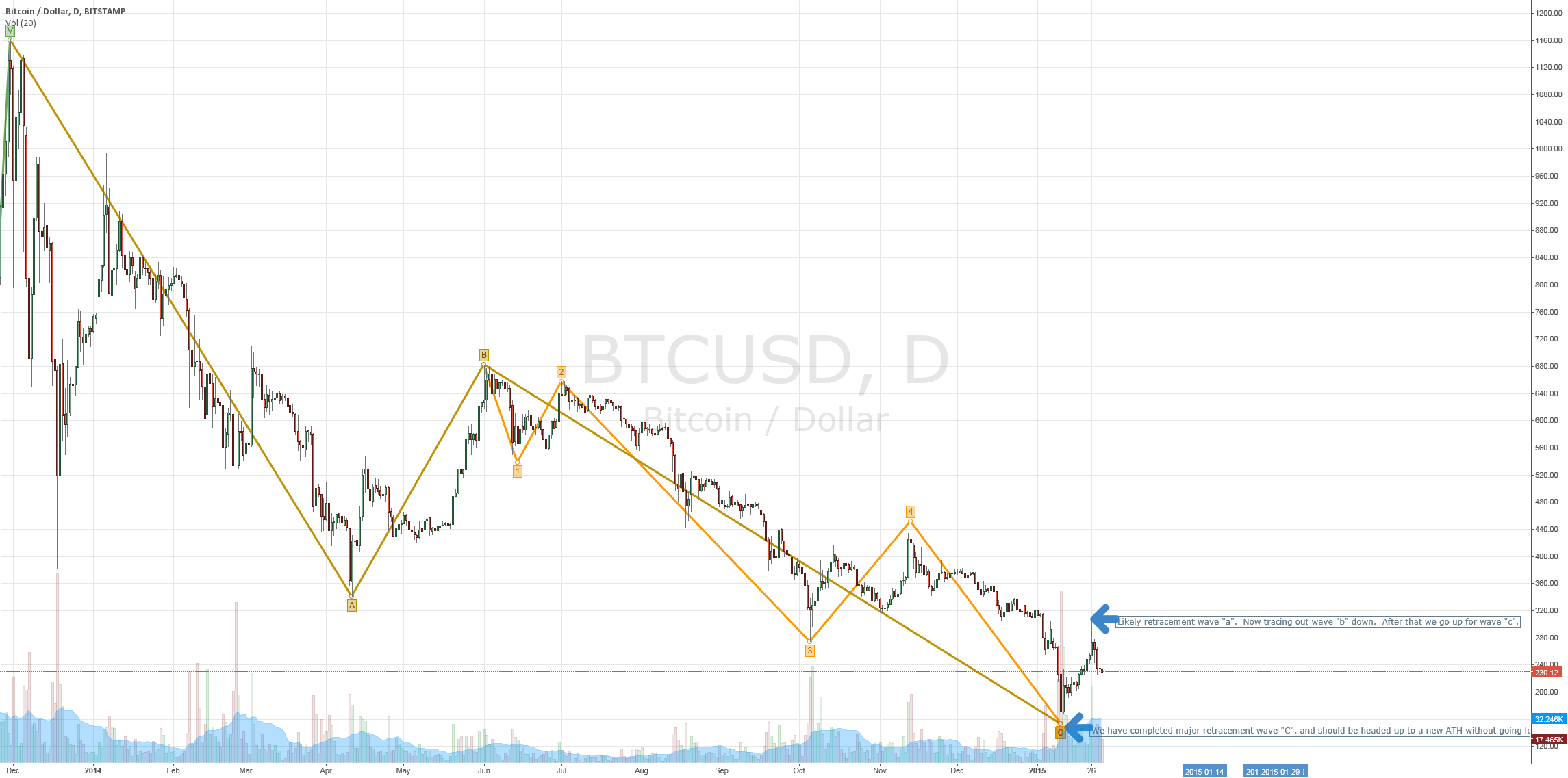 EW Analysis for BTCUSD - Bottom Is In