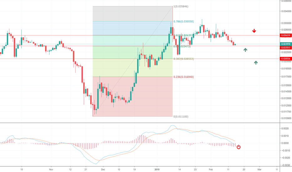 TRXUSD:  Speculation in a few moves - the use of gold line an