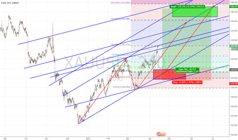 XAUUSD: Maybe it give us a chance again