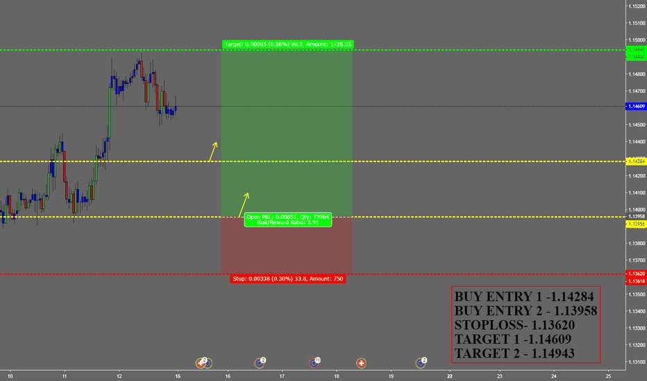EURCHF: BUY EURCHF FOR WEEKELY INCOME TRADER