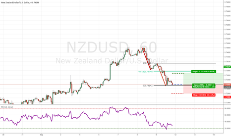 NZDUSD: NZD/USD AB=CD PATTERN