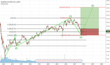 GE: Волны на GE