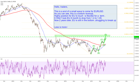 EURUSD: EURUSD: This is a end of a small wave to come for EURUSD.