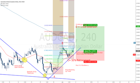 AUDCAD: AUDCAD BUY AFTER REVERSAL