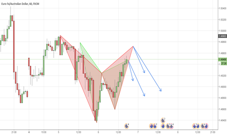 EURAUD: (EURAUD) SHORT Opportunity / Gartley and Bat