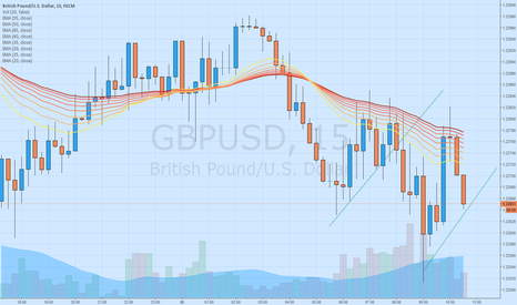 GBPUSD: LONG or SHORT?