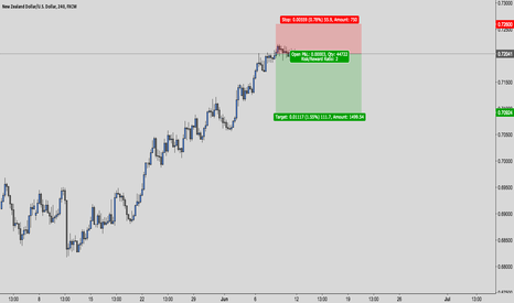 NZDUSD: NZD/USD Short Opportunity