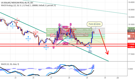 USDMXN: USDMXN short option