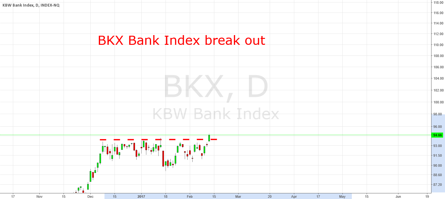 BKX Bank Index Break Out Today: Expect More Gains For Financials