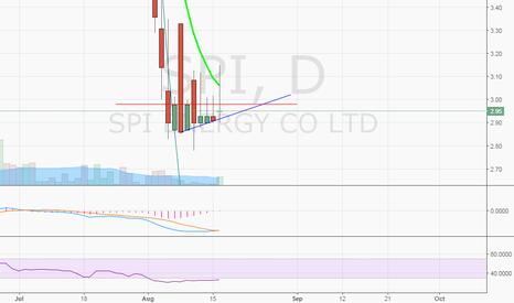 SPI: $SPI bounce above $2.98