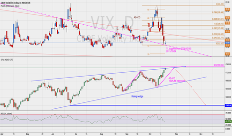 VIX: Signs of reversal SPX and VIX