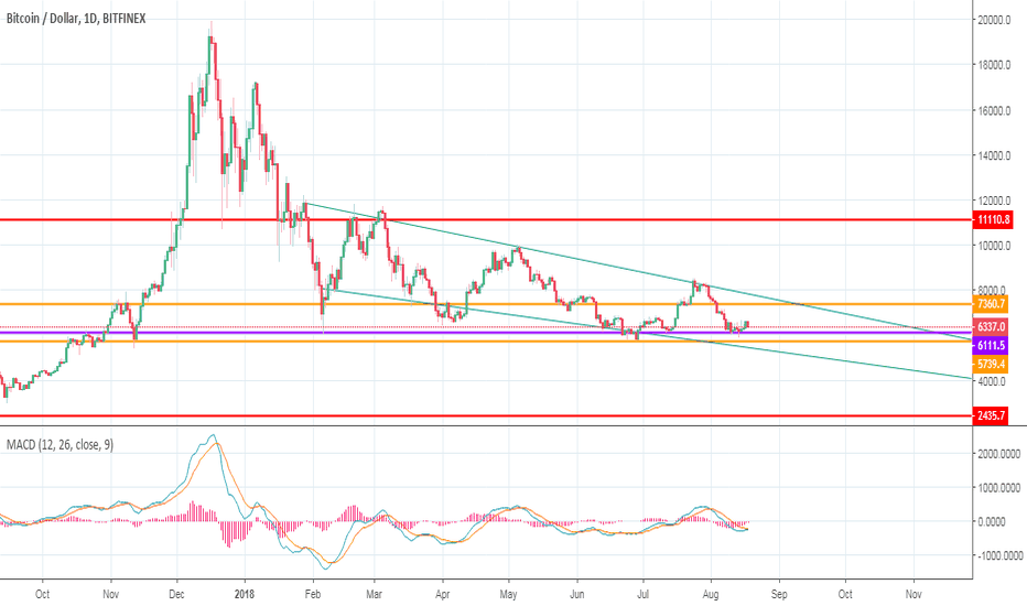 BTCUSD: SHORT TERM PREDICTION ON BTC CHART