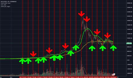 BTCUSD: mercado manipulado, este mes al alza hasta el dia 6 de julio